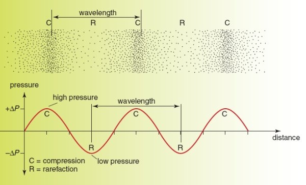 Ultrasonic waves